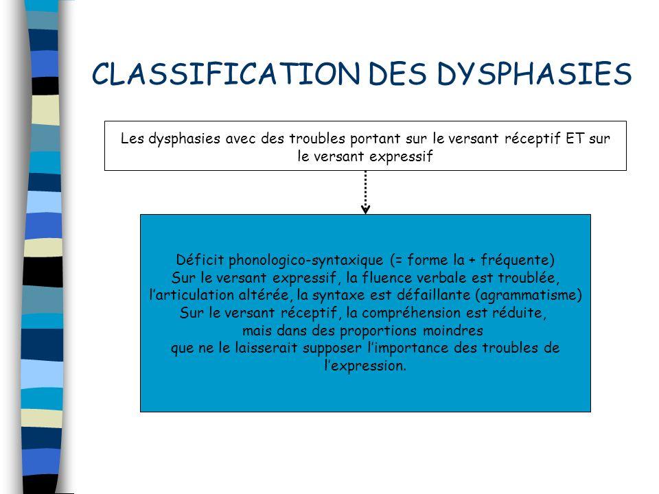 Les dysphasies avec des troubles portant sur le versant réceptif ET sur le versant expressif Déficit phonologico-syntaxique (= forme la + fréquente) S