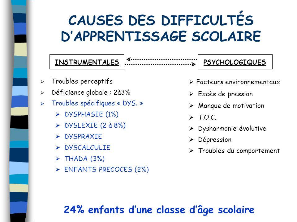 Troubles perceptifs Déficience globale : 2à3% Troubles spécifiques « DYS. » DYSPHASIE (1%) DYSLEXIE (2 à 8%) DYSPRAXIE DYSCALCULIE THADA (3%) ENFANTS