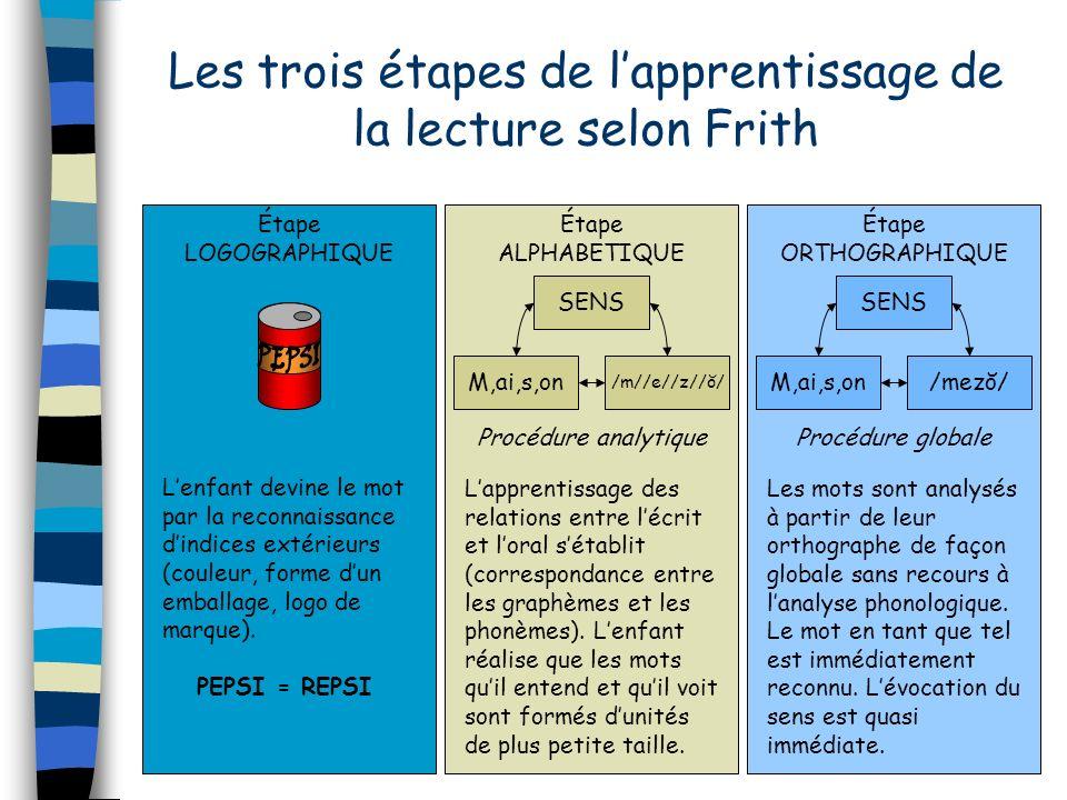 Les trois étapes de lapprentissage de la lecture selon Frith Étape ORTHOGRAPHIQUE SENS M,ai,s,on/mezŏ/ Procédure globale Les mots sont analysés à part