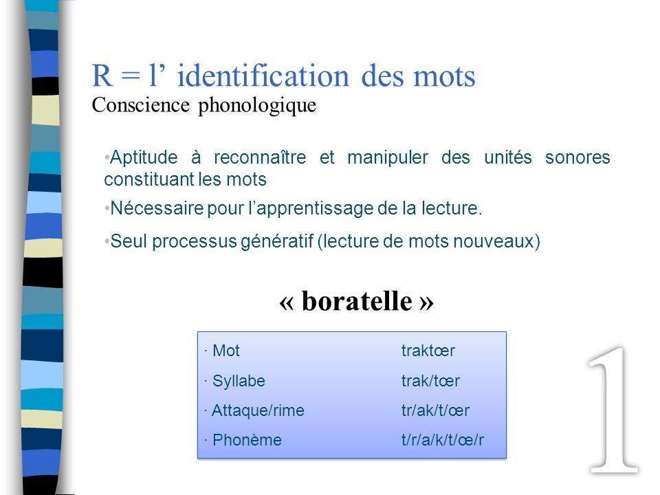 Aptitude à reconnaître et manipuler des unités sonores constituant les mots Nécessaire pour lapprentissage de la lecture. Seul processus génératif (le