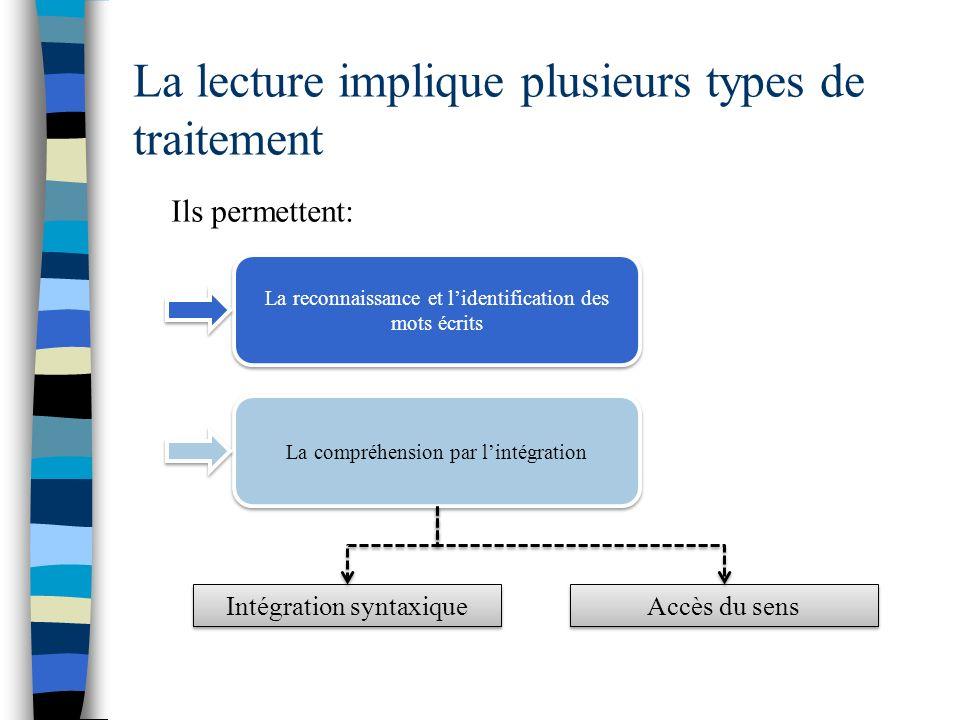 La lecture implique plusieurs types de traitement Ils permettent: La reconnaissance et lidentification des mots écrits La compréhension par lintégrati