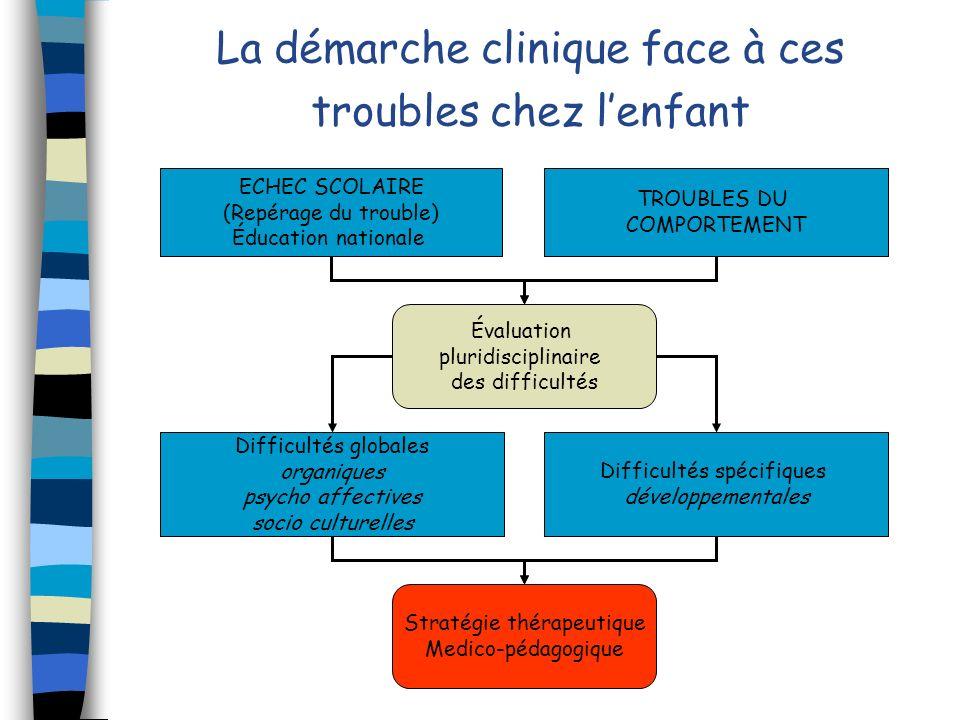La démarche clinique face à ces troubles chez lenfant Évaluation pluridisciplinaire des difficultés Difficultés spécifiques développementales TROUBLES