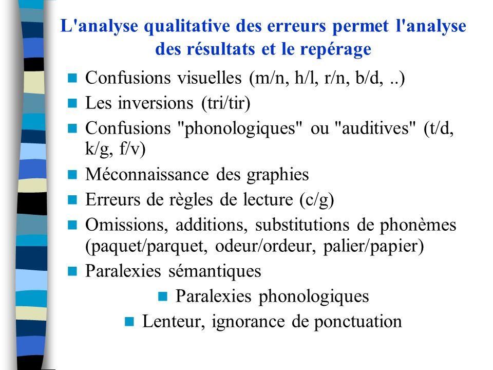 L'analyse qualitative des erreurs permet l'analyse des résultats et le repérage Confusions visuelles (m/n, h/l, r/n, b/d,..) Les inversions (tri/tir)