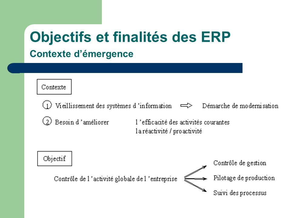 Objectifs et finalités des ERP Contexte démergence