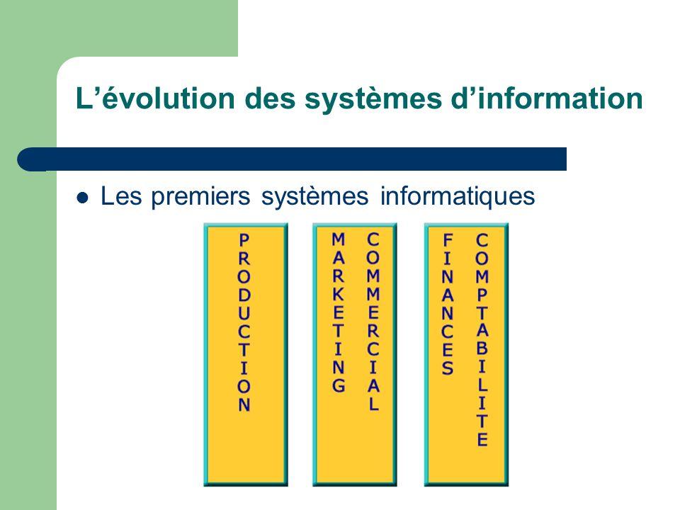 Lévolution des systèmes dinformation Les premiers systèmes informatiques