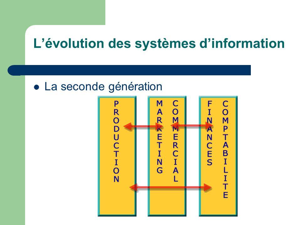 Lévolution des systèmes dinformation La seconde génération