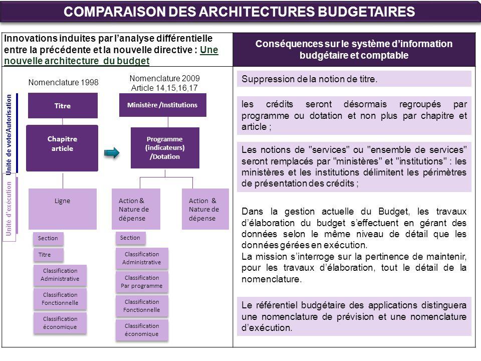 Innovations induites par lanalyse différentielle entre la précédente et la nouvelle directive : Une nouvelle architecture du budget Conséquences sur l