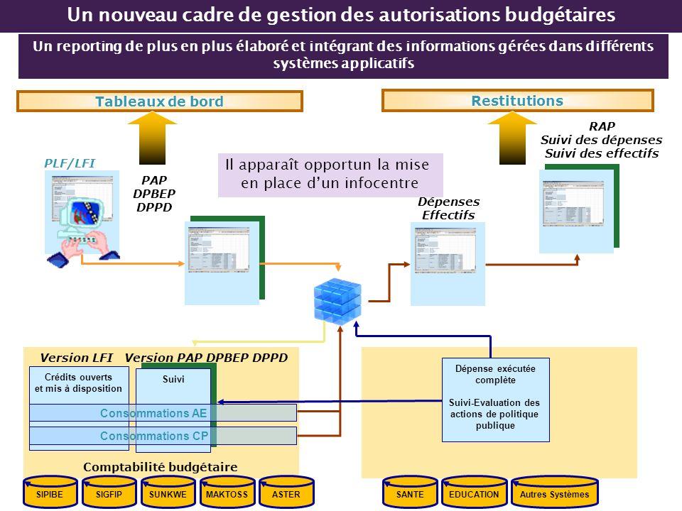 Un reporting de plus en plus élaboré et intégrant des informations gérées dans différents systèmes applicatifs Un nouveau cadre de gestion des autoris