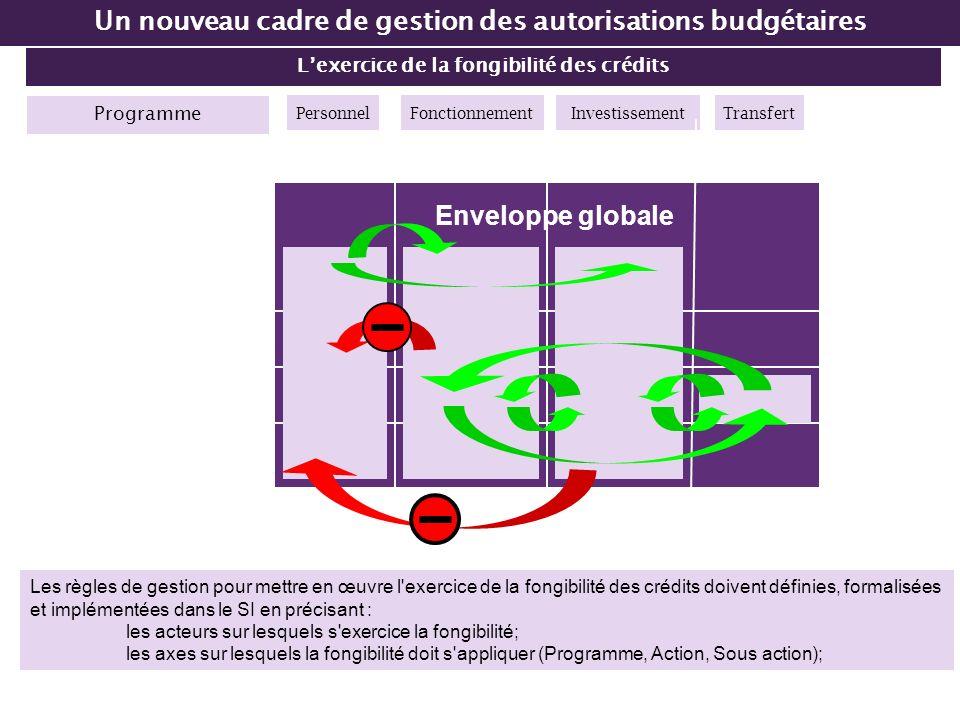 Lexercice de la fongibilité des crédits Un nouveau cadre de gestion des autorisations budgétaires Programme Enveloppe globale PersonnelFonctionnementT