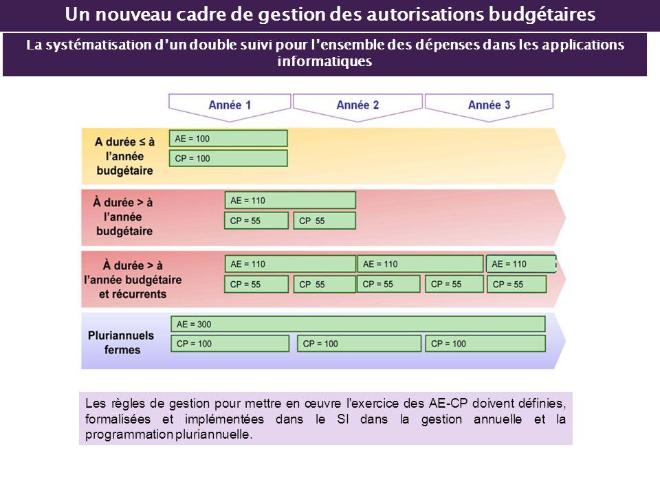 La systématisation dun double suivi pour lensemble des dépenses dans les applications informatiques Un nouveau cadre de gestion des autorisations budg
