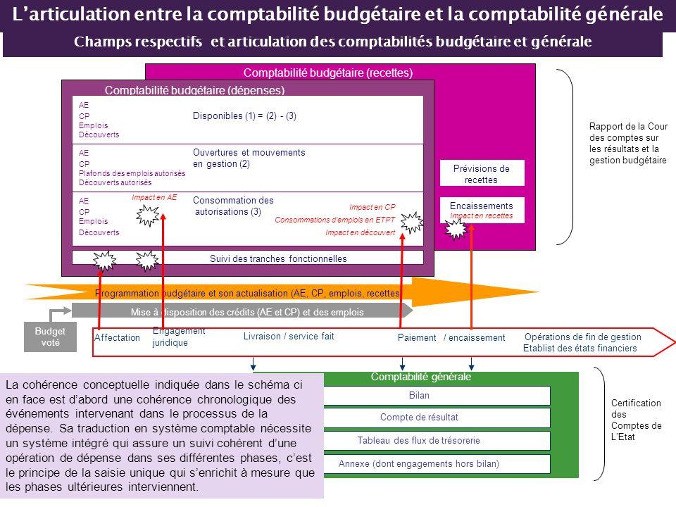 Opérations de fin de gestion Etablist des états financiers Comptabilité budgétaire (recettes) Comptabilité budgétaire (dépenses) AE CP Disponibles (1)