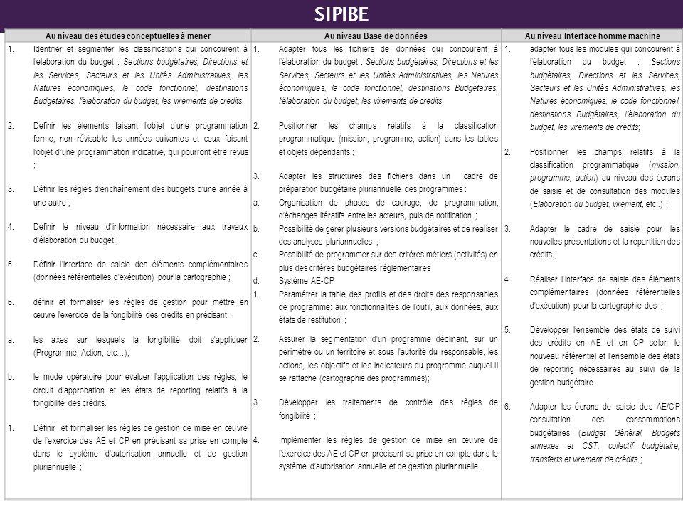 SIPIBE Au niveau des études conceptuelles à menerAu niveau Base de donnéesAu niveau Interface homme machine 1.Identifier et segmenter les classificati
