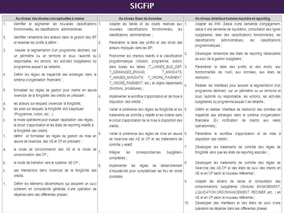 SIGFiP Au niveau des études conceptuelles à menerAu niveau Base de donnéesAu niveau Interface homme machine et reporting 1.Identifier et segmenter les