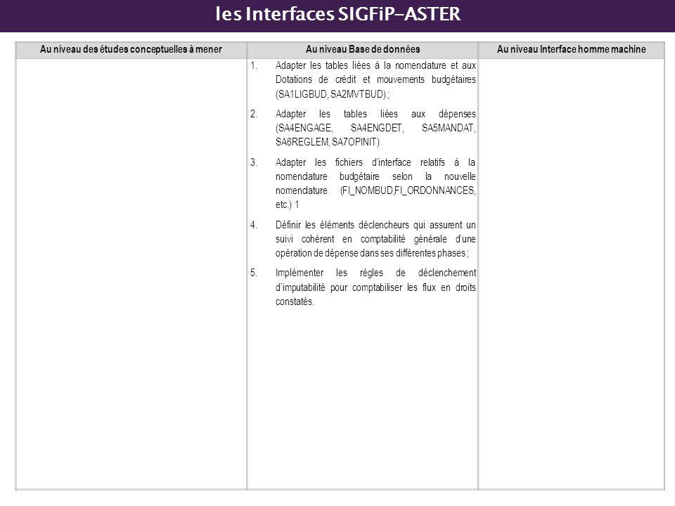 les Interfaces SIGFiP-ASTER Au niveau des études conceptuelles à menerAu niveau Base de donnéesAu niveau Interface homme machine 1.Adapter les tables