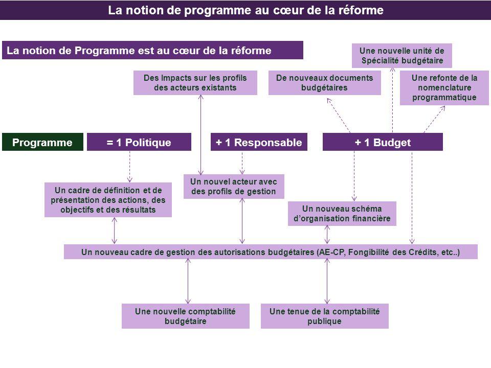 La notion de programme au cœur de la réforme La notion de Programme est au cœur de la réforme Programme= 1 Politique+ 1 Responsable+ 1 Budget Un nouve