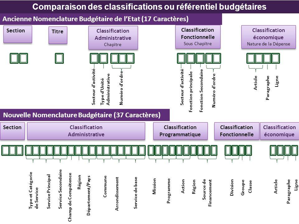 Comparaison des classifications budgétaires Conséquences sur le système dinformation budgétaire et comptable Le référentiel correspond à lensemble structuré des informations utilisées pour lexécution des traitements et constituant le cadre commun de lensemble des applications de gestion.