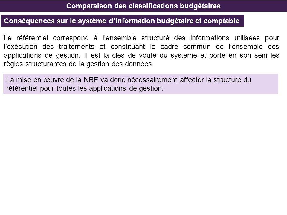 Comparaison des classifications budgétaires Conséquences sur le système dinformation budgétaire et comptable Le référentiel correspond à lensemble str