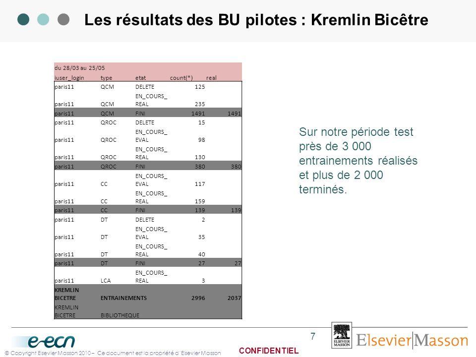 © Copyright Elsevier Masson 2010 – Ce document est la propriété dElsevier Masson CONFIDENTIEL Les résultats des BU pilotes : Kremlin Bicêtre 7 du 28/0