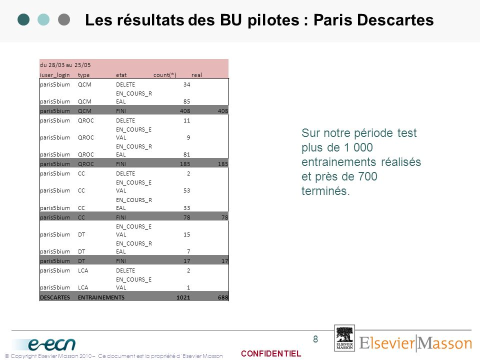 © Copyright Elsevier Masson 2010 – Ce document est la propriété dElsevier Masson CONFIDENTIEL Les résultats des BU pilotes : Paris Descartes du 28/03