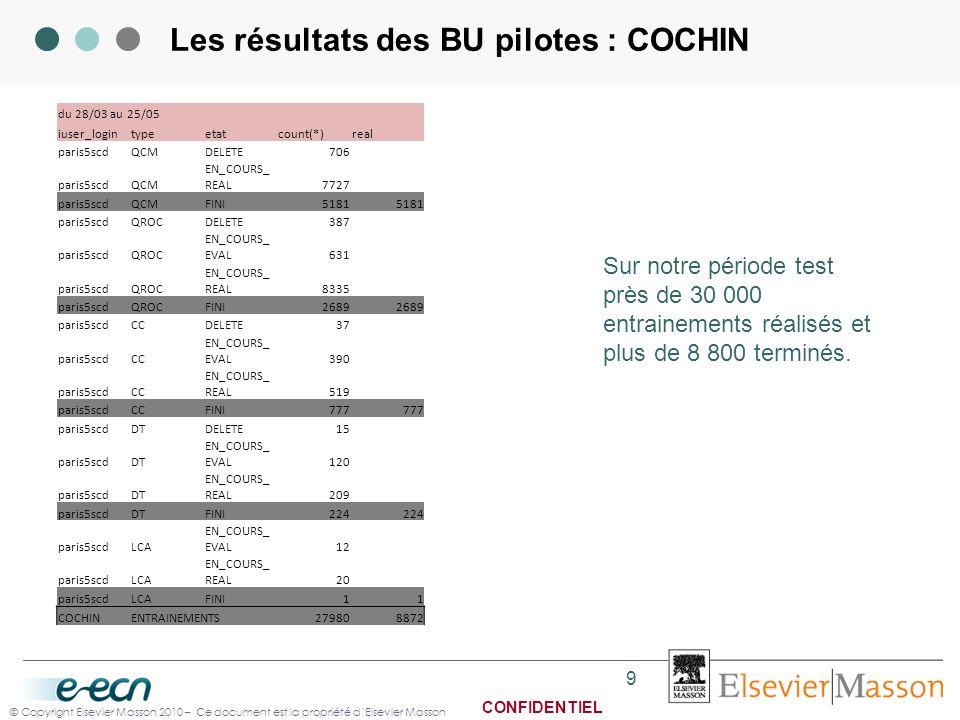 © Copyright Elsevier Masson 2010 – Ce document est la propriété dElsevier Masson CONFIDENTIEL Les résultats des BU pilotes : COCHIN du 28/03 au 25/05