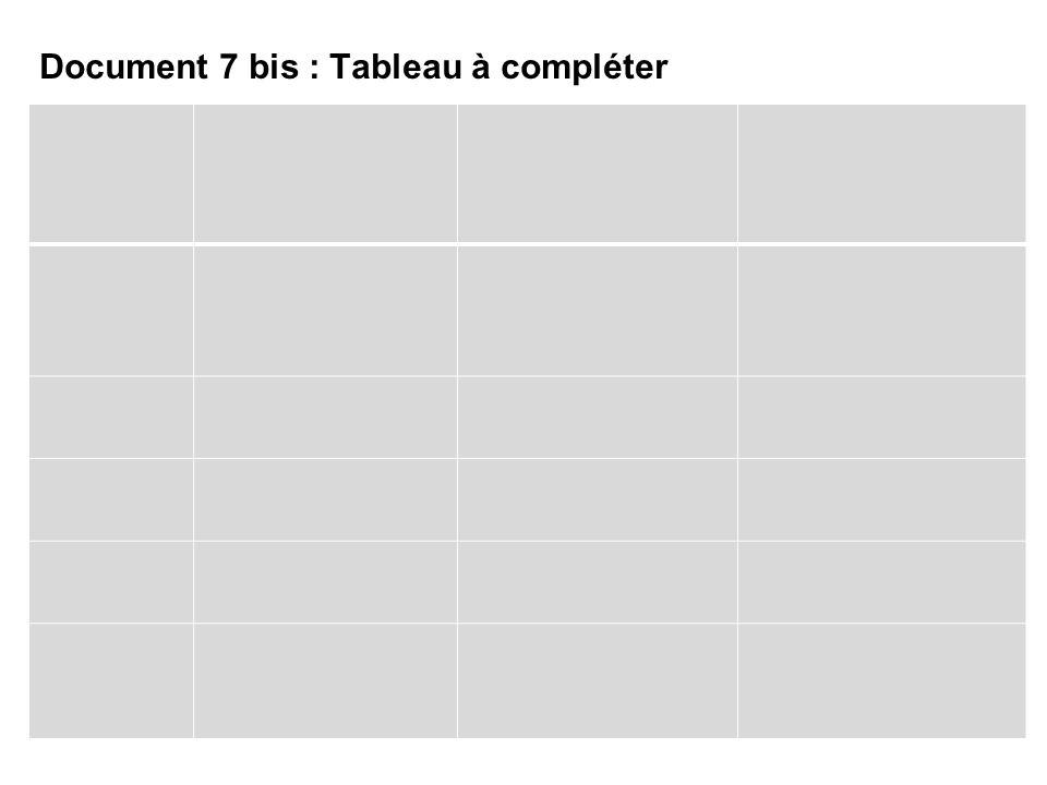 Document 7 bis : Tableau à compléter