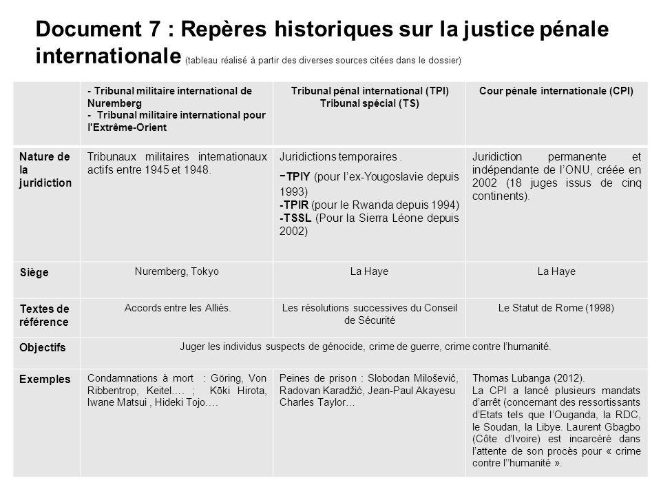 Document 7 : Repères historiques sur la justice pénale internationale (tableau réalisé à partir des diverses sources citées dans le dossier) - Tribuna