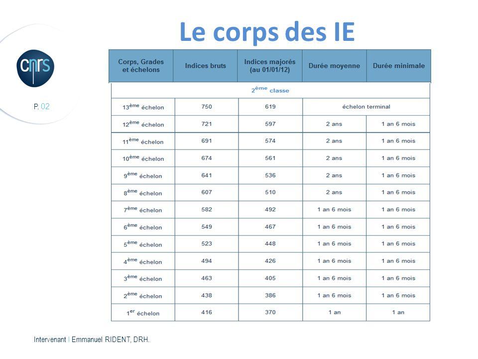 P. 02 Intervenant l Emmanuel RIDENT, DRH. Le corps des IE