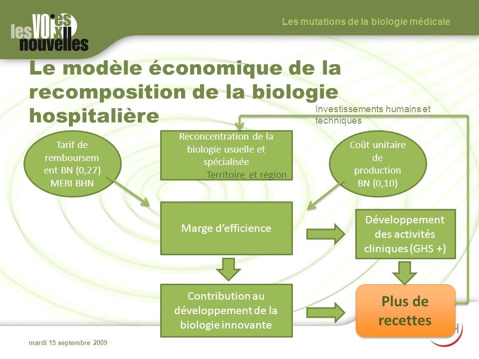 Le modèle économique de la recomposition de la biologie hospitalière mardi 15 septembre 2009 Les mutations de la biologie médicale Reconcentration de