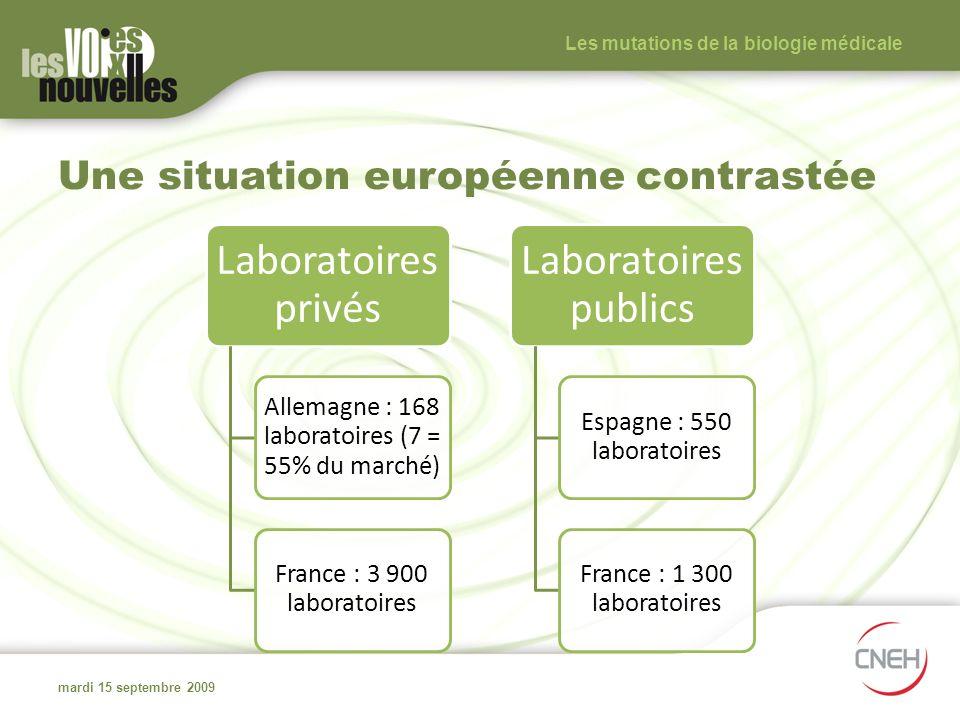 Une situation européenne contrastée mardi 15 septembre 2009 Les mutations de la biologie médicale Laboratoires privés Allemagne : 168 laboratoires (7