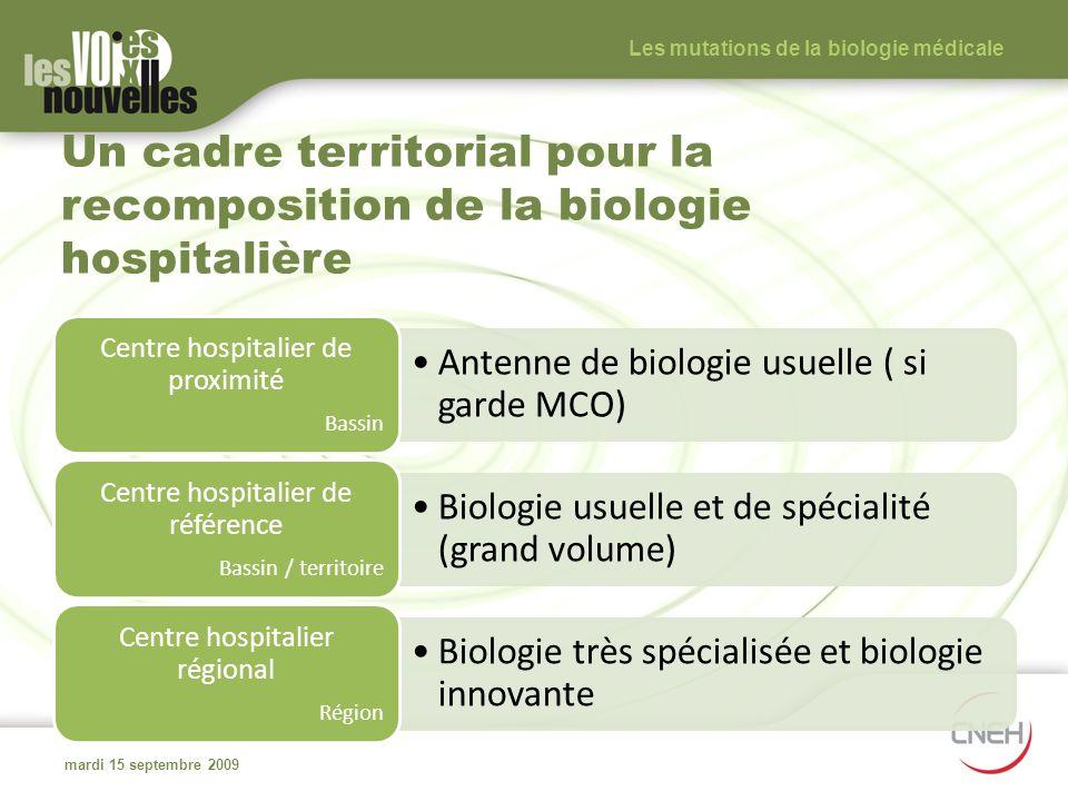 Un cadre territorial pour la recomposition de la biologie hospitalière Antenne de biologie usuelle ( si garde MCO) Centre hospitalier de proximité Bas