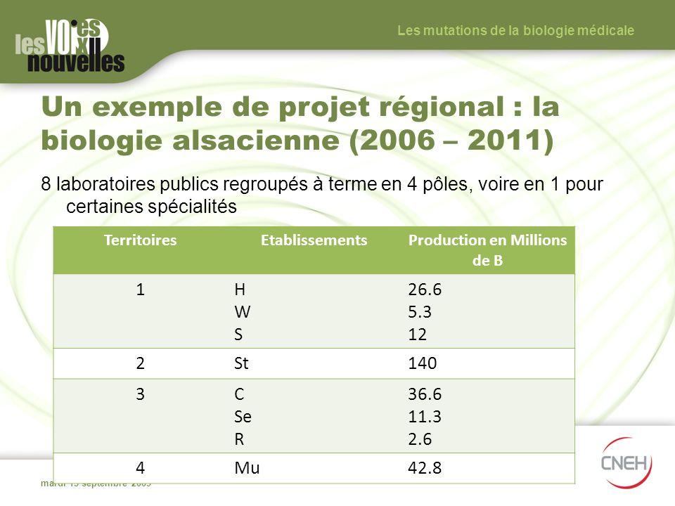 Un exemple de projet régional : la biologie alsacienne (2006 – 2011) 8 laboratoires publics regroupés à terme en 4 pôles, voire en 1 pour certaines sp