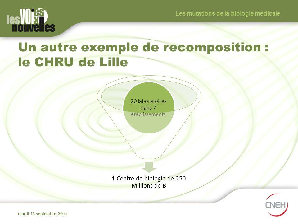 Un autre exemple de recomposition : le CHRU de Lille 1 Centre de biologie de 250 Millions de B 20 laboratoires dans 7 établissements mardi 15 septembr