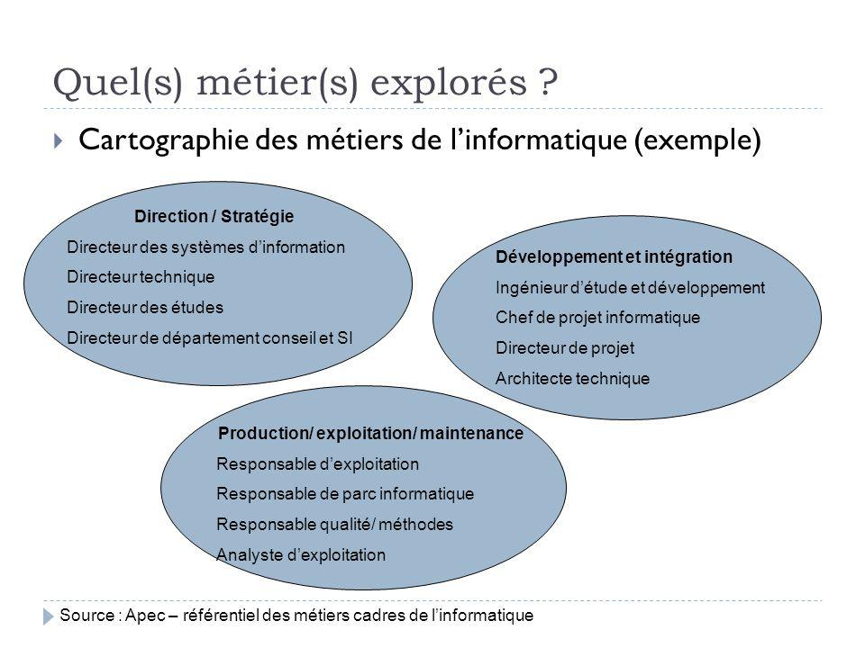 Quel(s) métier(s) explorés ? Cartographie des métiers de linformatique (exemple) Direction / Stratégie Directeur des systèmes dinformation Directeur t