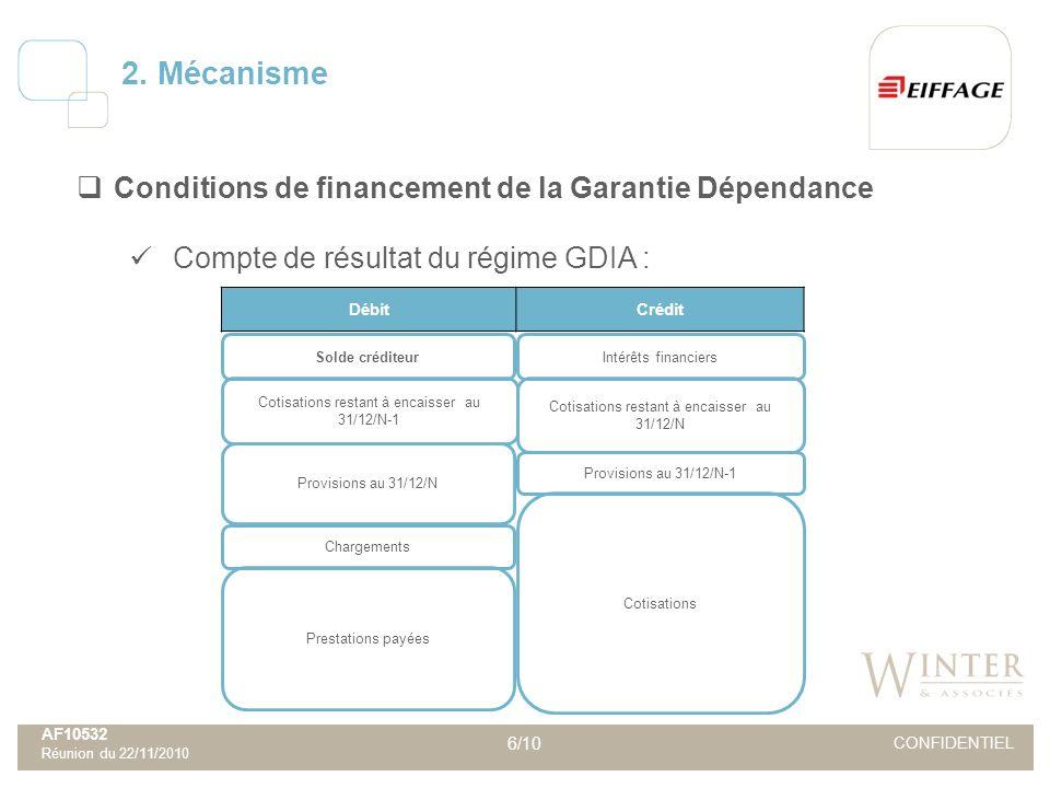 AF10532 Réunion du 22/11/2010 6/10 CONFIDENTIEL Conditions de financement de la Garantie Dépendance Compte de résultat du régime GDIA : 2. Mécanisme D