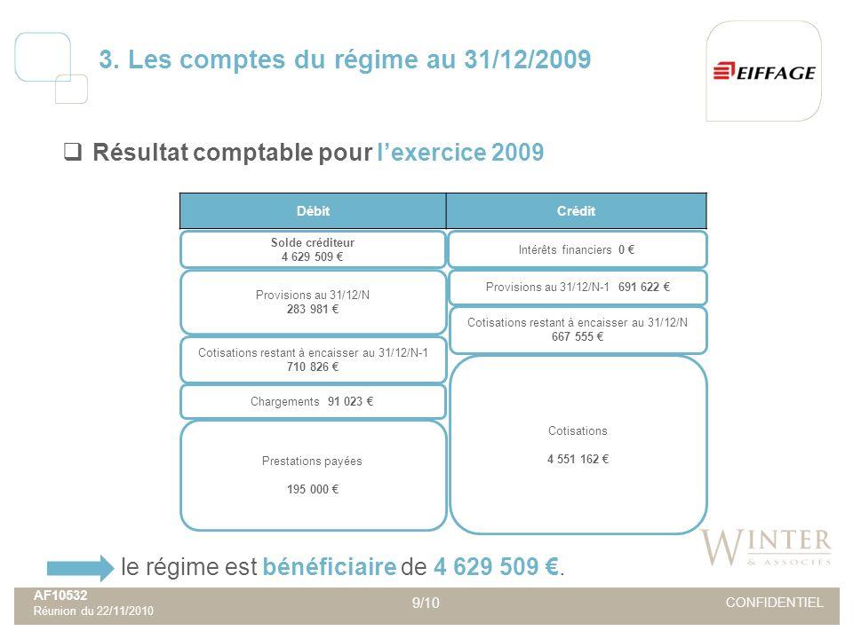 AF10532 Réunion du 22/11/2010 9/10 CONFIDENTIEL Résultat comptable pour lexercice 2009 3. Les comptes du régime au 31/12/2009 le régime est bénéficiai