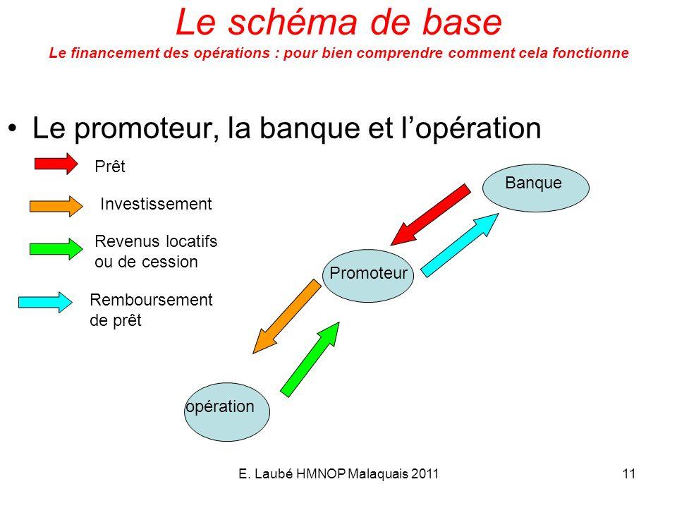 E. Laubé HMNOP Malaquais 201111 Le schéma de base Le financement des opérations : pour bien comprendre comment cela fonctionne Le promoteur, la banque