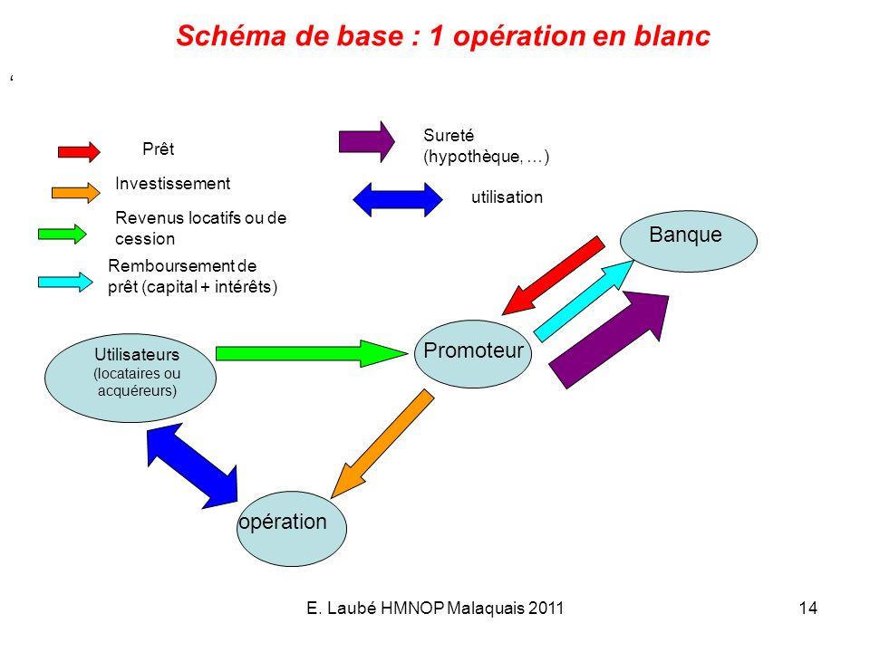 E. Laubé HMNOP Malaquais 201114 Schéma de base : 1 opération en blanc Banque Promoteur opération Prêt Investissement Revenus locatifs ou de cession Re