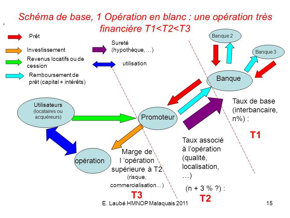 E. Laubé HMNOP Malaquais 201115 Schéma de base, 1 Opération en blanc : une opération très financière T1<T2<T3 Banque Promoteur opération Prêt Investis