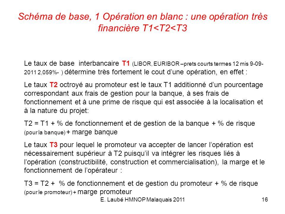 E. Laubé HMNOP Malaquais 201116 Schéma de base, 1 Opération en blanc : une opération très financière T1<T2<T3 Le taux de base interbancaire T1 (LIBOR,