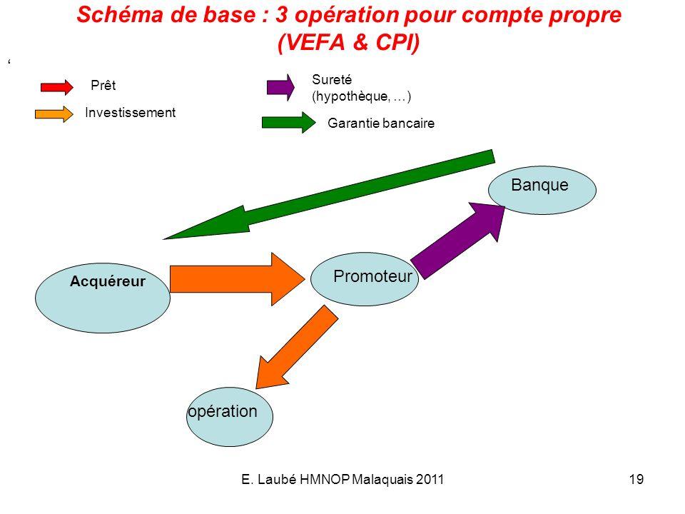 E. Laubé HMNOP Malaquais 201119 Schéma de base : 3 opération pour compte propre (VEFA & CPI) Banque Promoteur opération Prêt Investissement Acquéreur