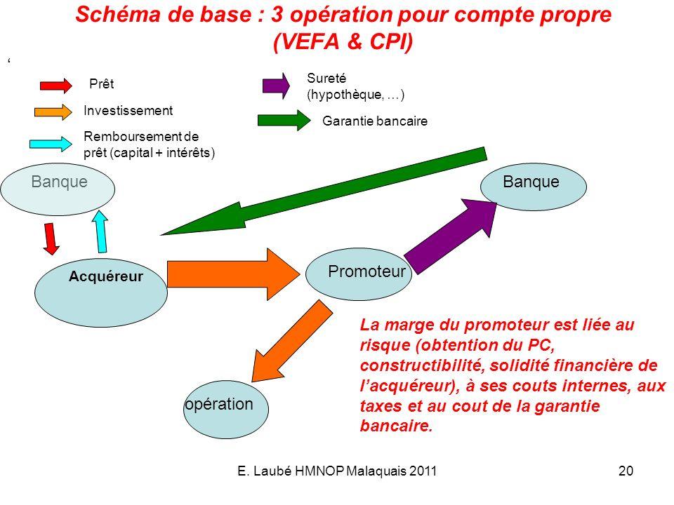 E. Laubé HMNOP Malaquais 201120 Schéma de base : 3 opération pour compte propre (VEFA & CPI) Banque Promoteur opération Prêt Investissement Acquéreur
