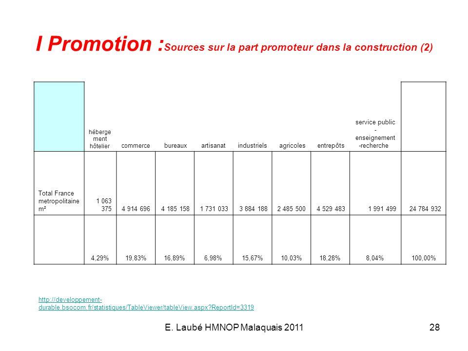 E. Laubé HMNOP Malaquais 201128 I Promotion : Sources sur la part promoteur dans la construction (2) héberge ment hôtelier commerce bureauxartisanatin