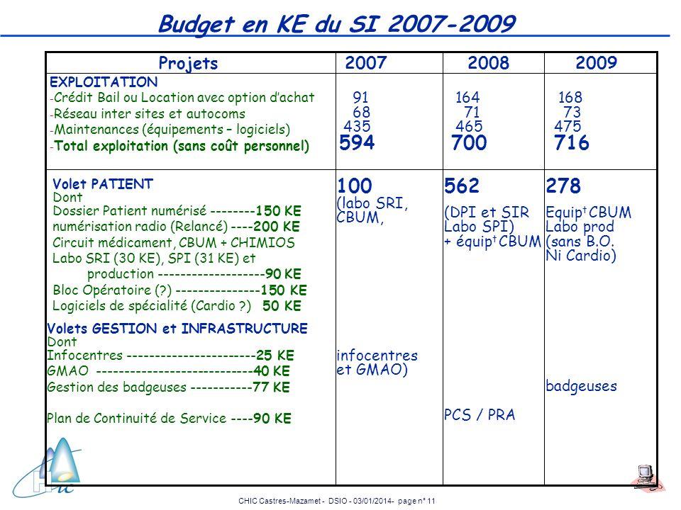 CHIC Castres-Mazamet - DSIO - 03/01/2014- page n° 11 Budget en KE du SI 2007-2009 2008 91 68 435 594 Projets Volet PATIENT Dont Dossier Patient numéri