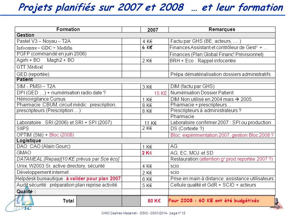 CHIC Castres-Mazamet - DSIO - 03/01/2014- page n° 12 Projets planifiés sur 2007 et 2008 … et leur formation Laboratoire confirmer 2007 : SPI ou produc