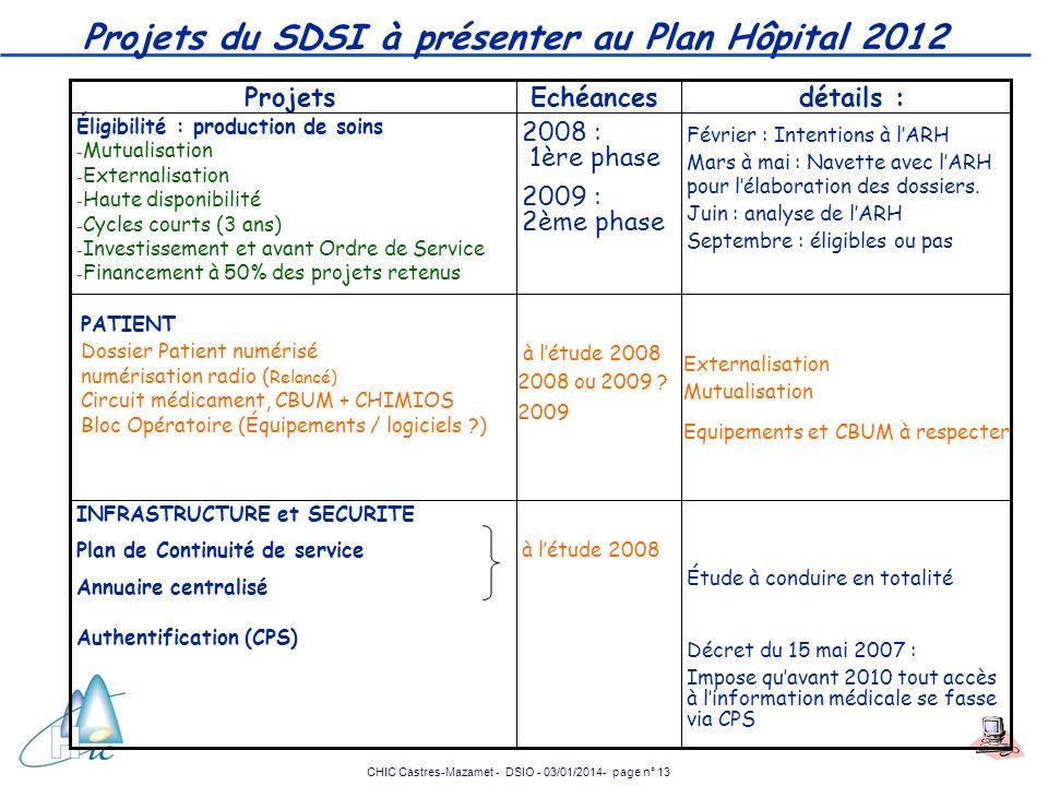 CHIC Castres-Mazamet - DSIO - 03/01/2014- page n° 13 Projets du SDSI à présenter au Plan Hôpital 2012 Étude à conduire en totalité Décret du 15 mai 20