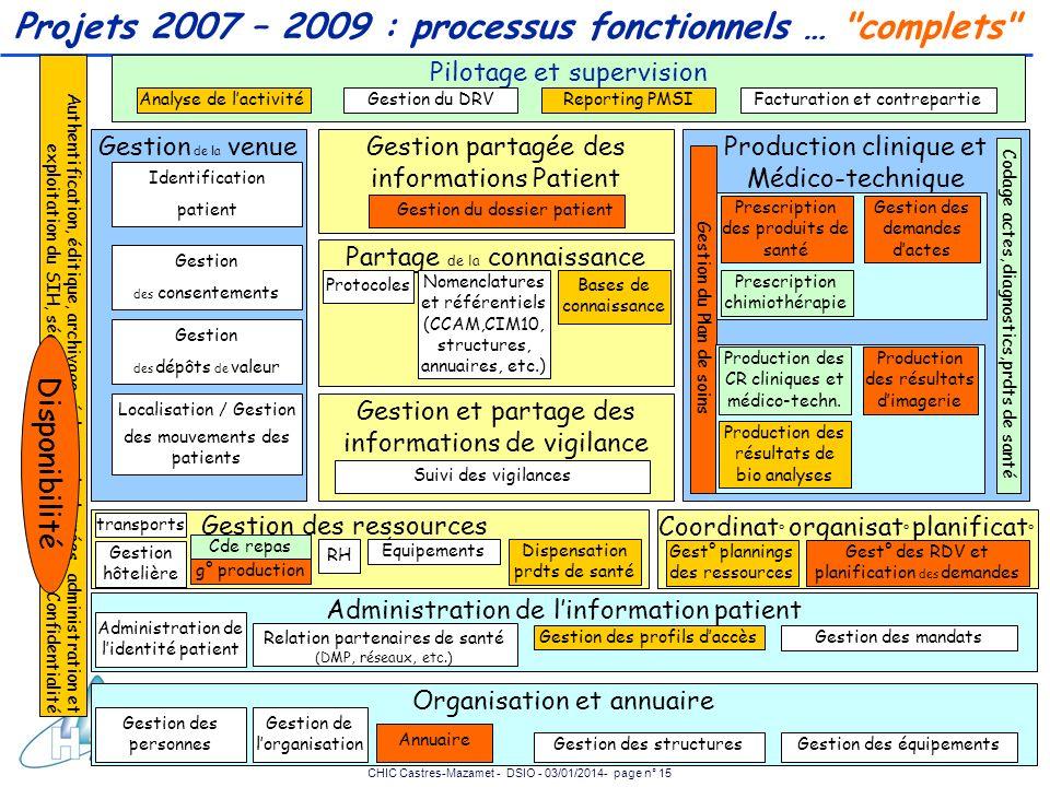 CHIC Castres-Mazamet - DSIO - 03/01/2014- page n° 15 Projets 2007 – 2009 : processus fonctionnels …
