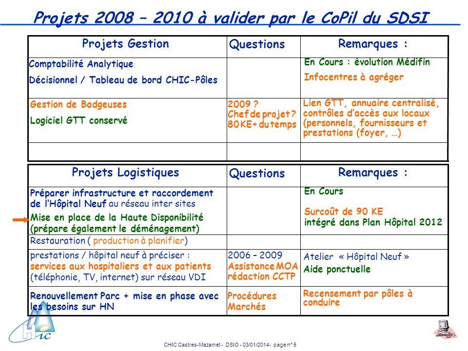 CHIC Castres-Mazamet - DSIO - 03/01/2014- page n° 5 Projets 2008 – 2010 à valider par le CoPil du SDSI Atelier « Hôpital Neuf » Aide ponctuelle 2006 –