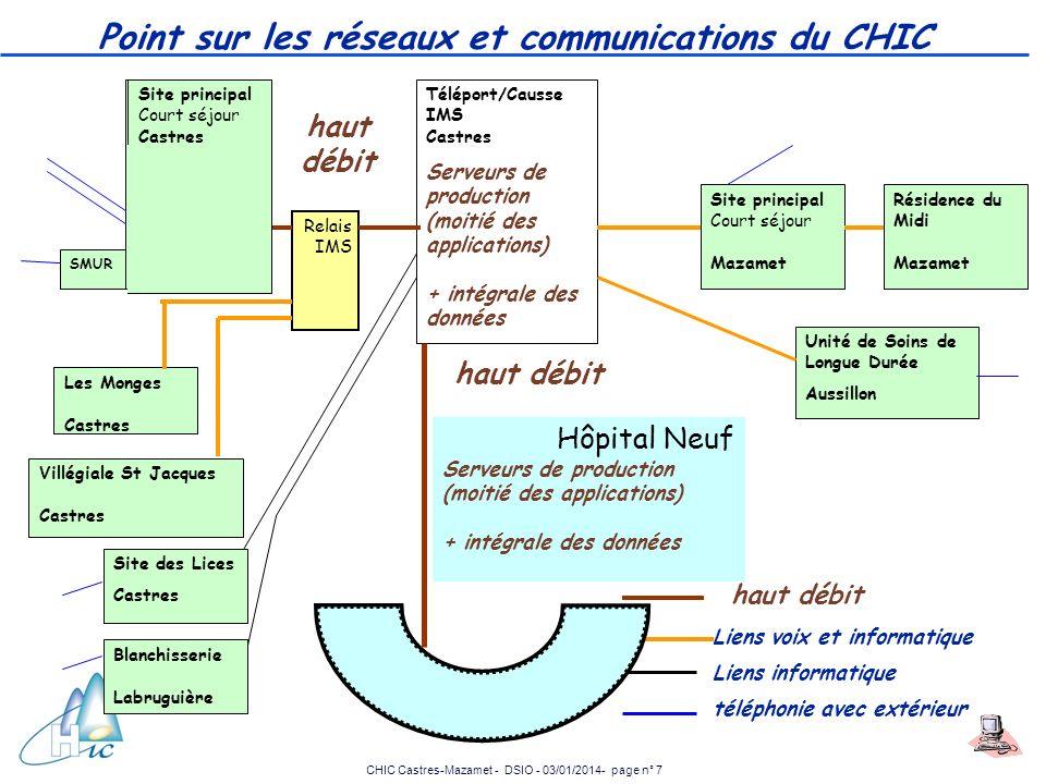 CHIC Castres-Mazamet - DSIO - 03/01/2014- page n° 7 Point sur les réseaux et communications du CHIC Site principal Court séjour Castres Tous les Serve