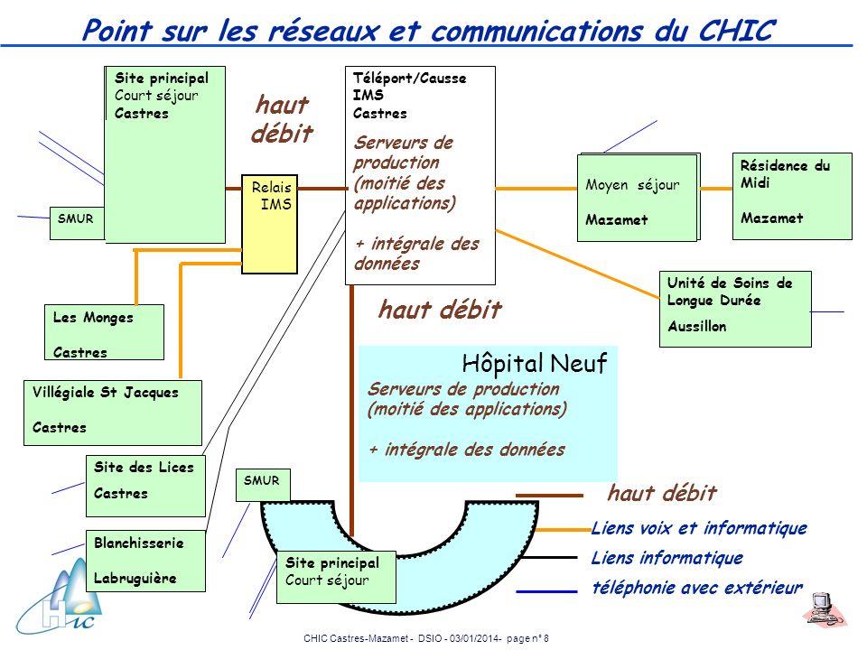 CHIC Castres-Mazamet - DSIO - 03/01/2014- page n° 8 Point sur les réseaux et communications du CHIC Site principal Court séjour Castres Tous les Serve