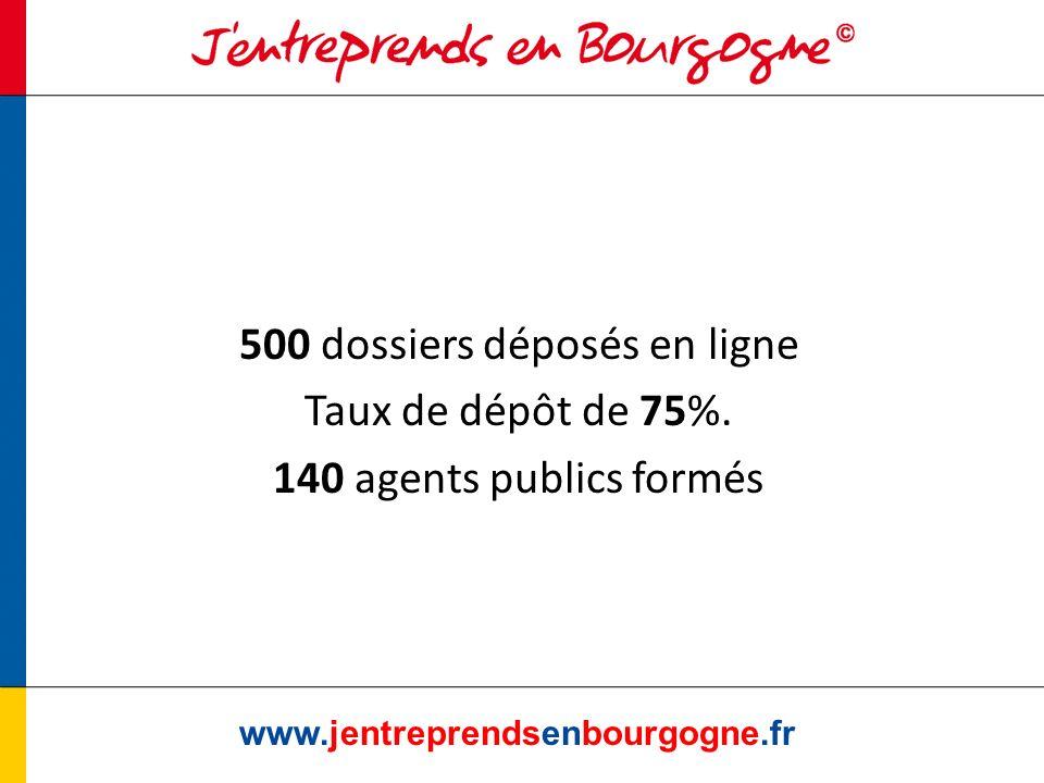 500 dossiers déposés en ligne Taux de dépôt de 75%. 140 agents publics formés www.jentreprendsenbourgogne.fr
